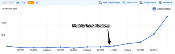 flowtown growth 568x176
