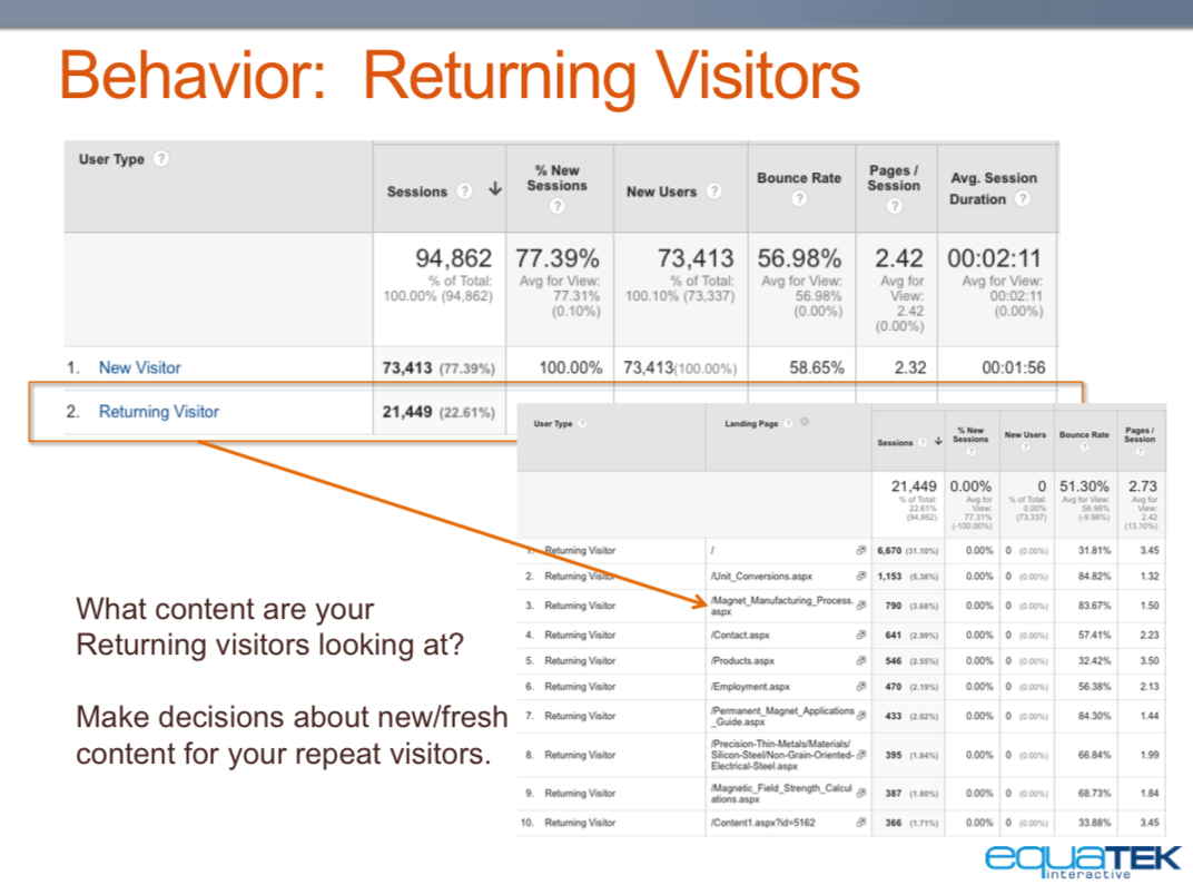 Google Analytics Returning Visitors 1