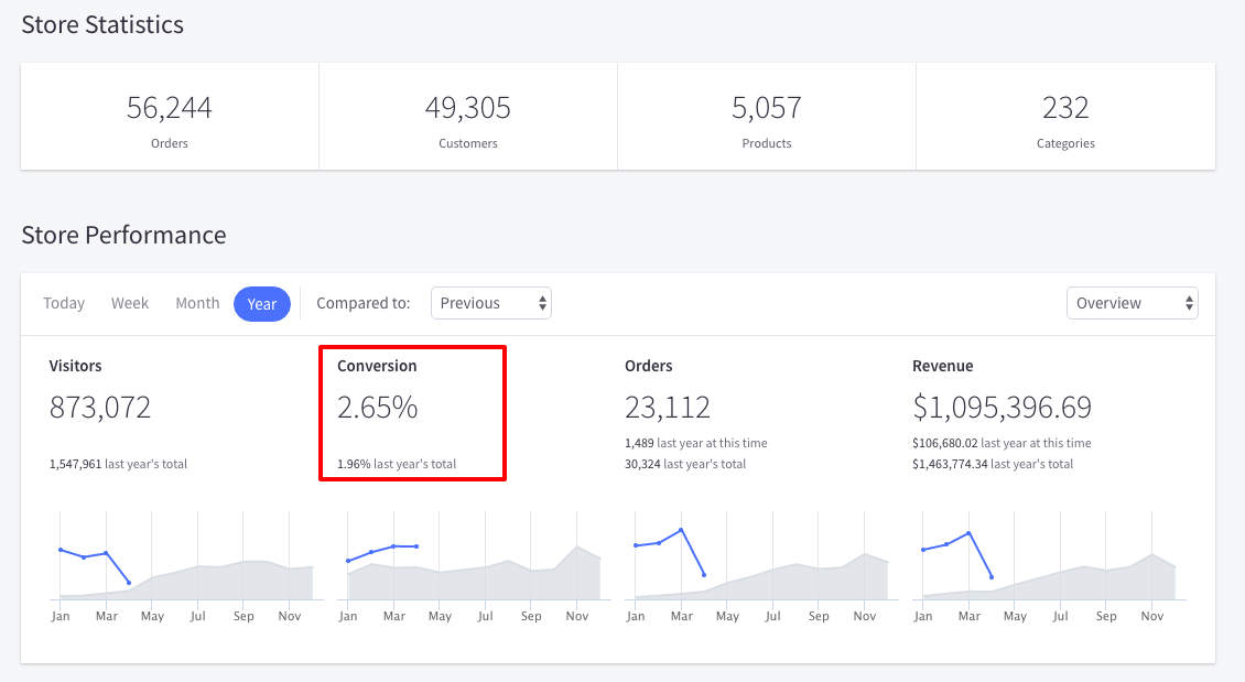ecommerce analytics store stats